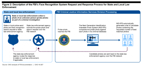 New Report: FBI Can Access Hundreds of Millions of Face Recognition Photos