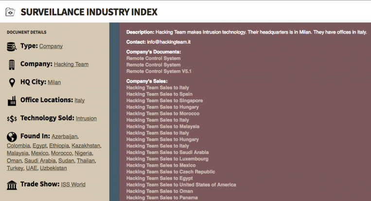 The Milan-based Hacking Team's SII profile Surveillance Industry Index